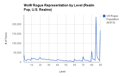 rogue numbers by level 2013-06-03