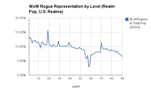 rogue percent by level 2013-06-03